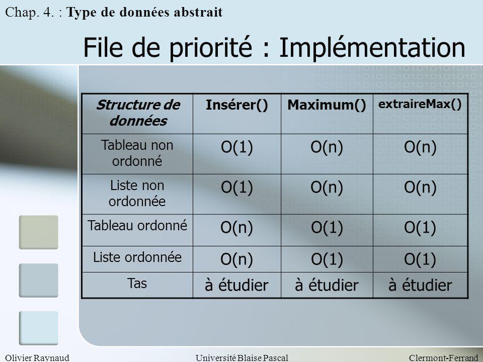 Olivier RaynaudUniversité Blaise PascalClermont-Ferrand File de priorité : Implémentation Structure de données Insérer()Maximum() extraireMax() Tablea
