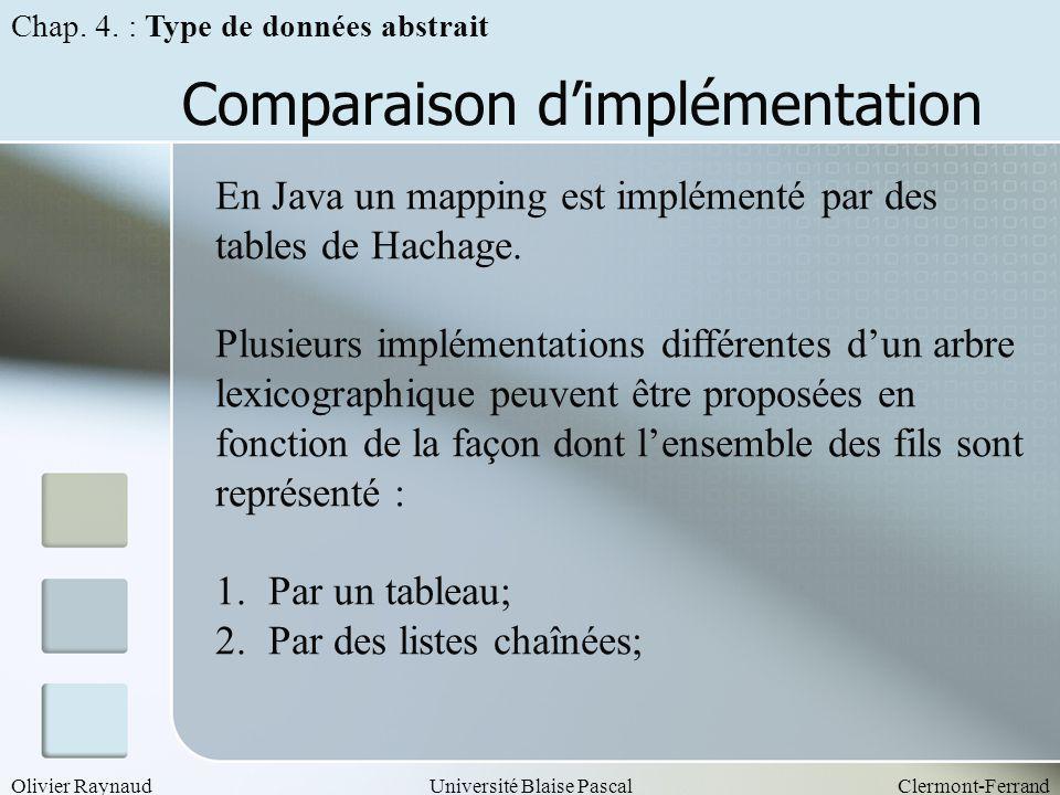 Olivier RaynaudUniversité Blaise PascalClermont-Ferrand Comparaison dimplémentation Chap. 4. : Type de données abstrait En Java un mapping est impléme
