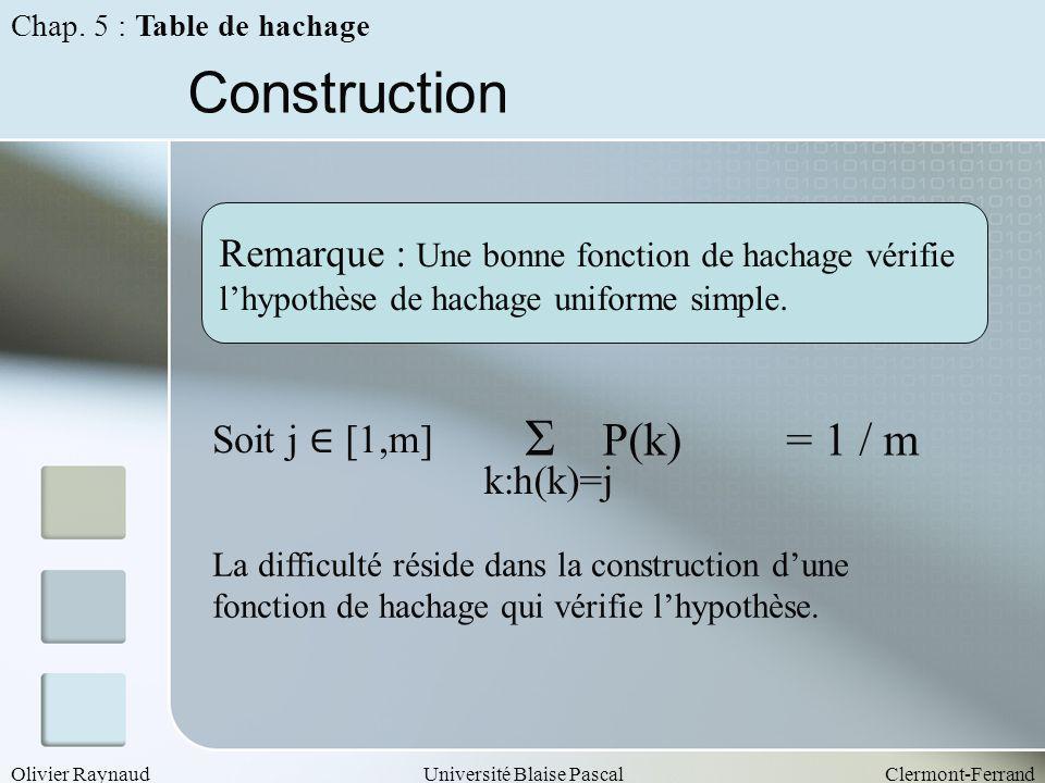 Olivier RaynaudUniversité Blaise PascalClermont-Ferrand Construction Remarque : Une bonne fonction de hachage vérifie lhypothèse de hachage uniforme s