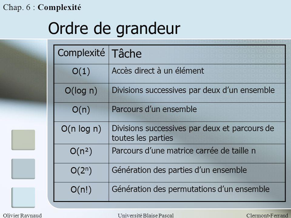 Olivier RaynaudUniversité Blaise PascalClermont-Ferrand Ordre de grandeur Chap. 6 : Complexité Complexité Tâche O(1) Accès direct à un élément O(log n