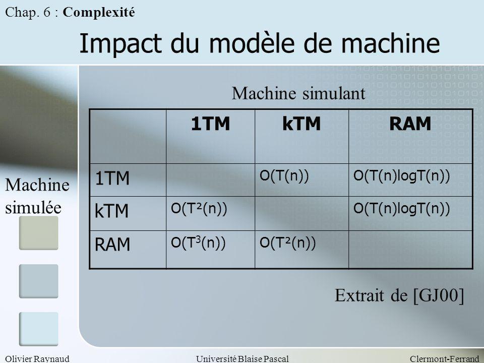 Olivier RaynaudUniversité Blaise PascalClermont-Ferrand Impact du modèle de machine Chap. 6 : Complexité 1TMkTMRAM 1TM O(T(n))O(T(n)logT(n)) kTM O(T²(