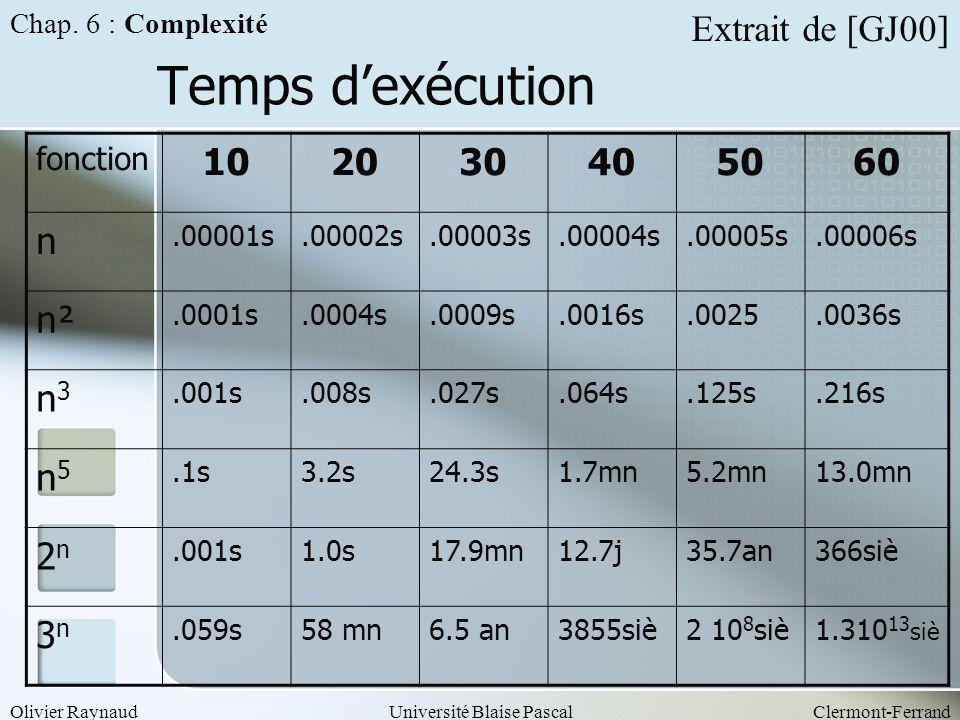 Olivier RaynaudUniversité Blaise PascalClermont-Ferrand Temps dexécution Chap. 6 : Complexité fonction 102030405060 n.00001s.00002s.00003s.00004s.0000