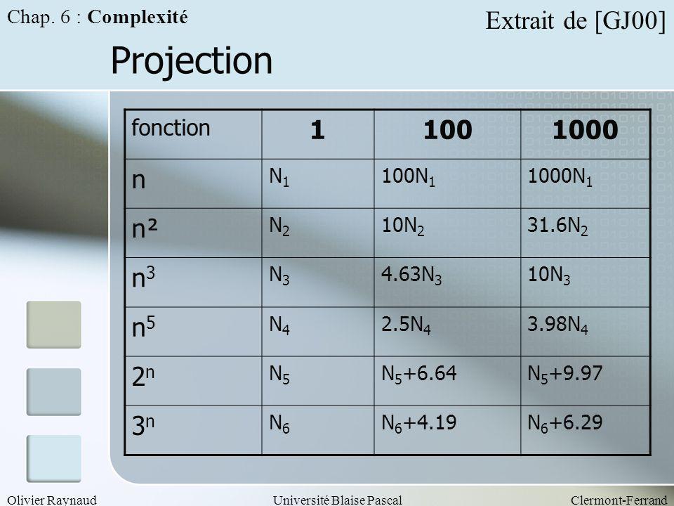 Olivier RaynaudUniversité Blaise PascalClermont-Ferrand Projection Chap. 6 : Complexité fonction 11001000 n N1N1 100N 1 1000N 1 n² N2N2 10N 2 31.6N 2