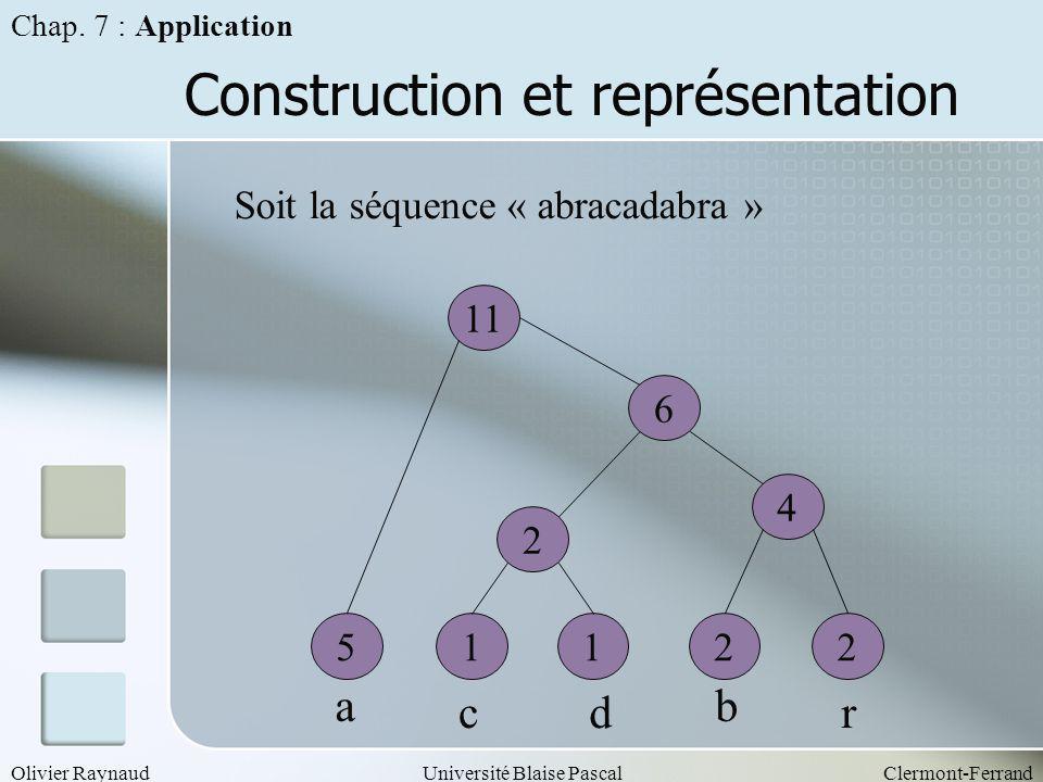 Olivier RaynaudUniversité Blaise PascalClermont-Ferrand Construction et représentation Chap. 7 : Application Soit la séquence « abracadabra » 51221 ab