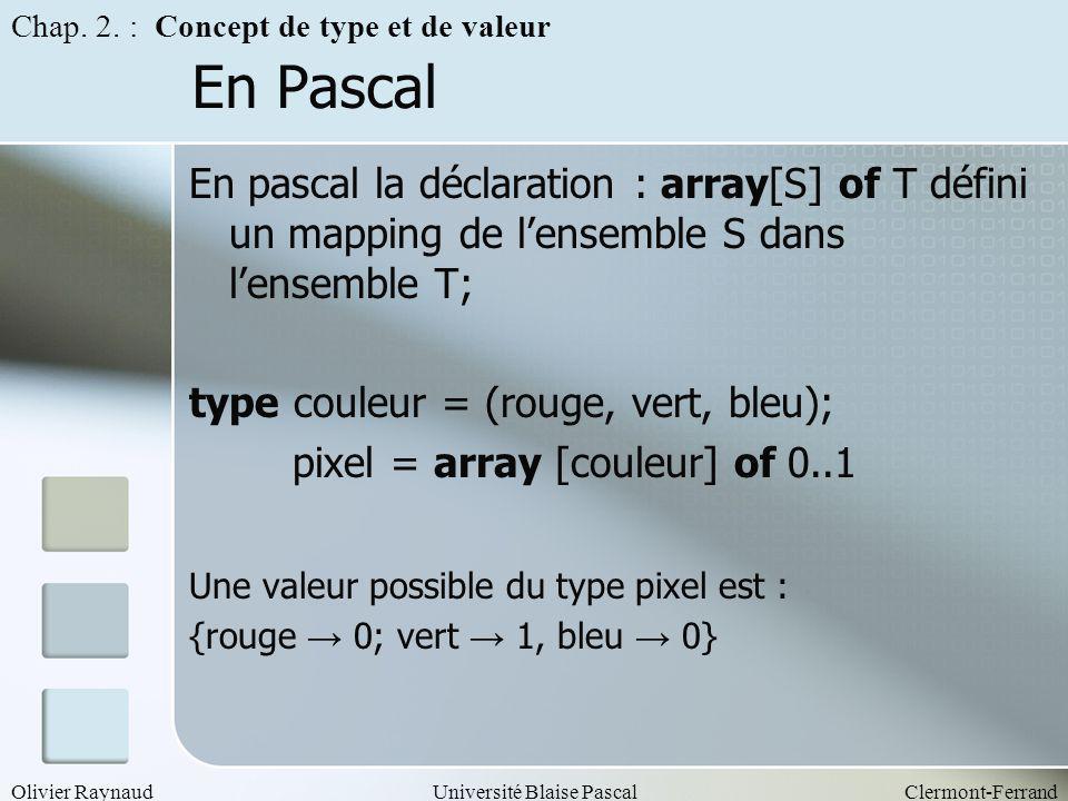 Olivier RaynaudUniversité Blaise PascalClermont-Ferrand En Pascal En pascal la déclaration : array[S] of T défini un mapping de lensemble S dans lense