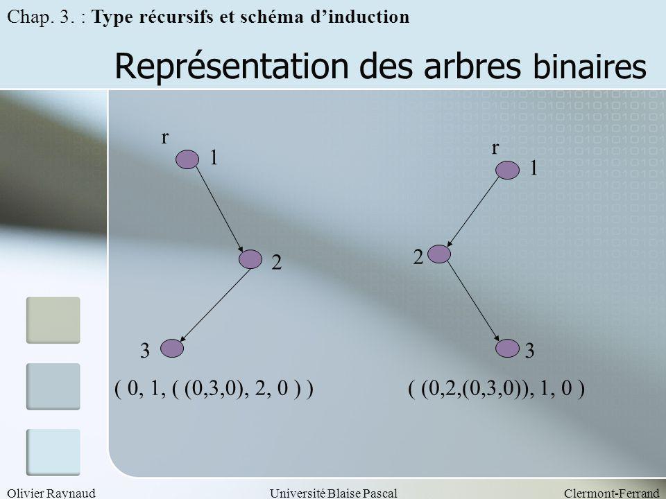 Olivier RaynaudUniversité Blaise PascalClermont-Ferrand Représentation des arbres binaires r 1 2 3 r 1 2 3 ( 0, 1, ( (0,3,0), 2, 0 ) )( (0,2,(0,3,0)),