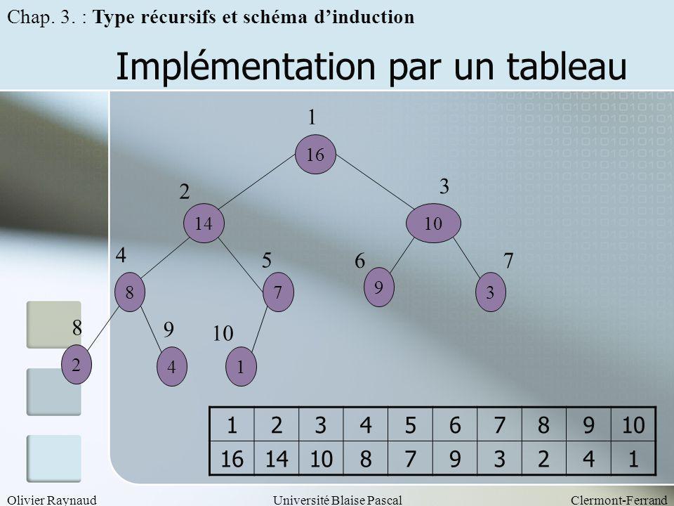 Olivier RaynaudUniversité Blaise PascalClermont-Ferrand Implémentation par un tableau 16 14 7 1 8 4 2 10 3 9 1 2 4 8 3 5 67 9 123456789 1614108793241