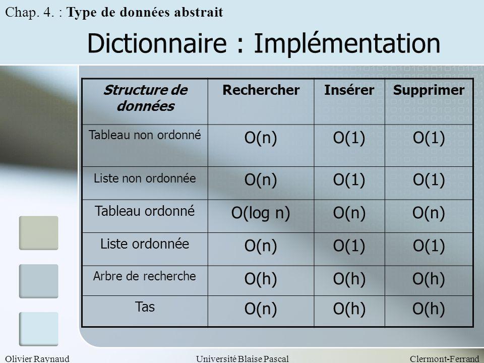 Olivier RaynaudUniversité Blaise PascalClermont-Ferrand Dictionnaire : Implémentation Structure de données RechercherInsérerSupprimer Tableau non ordo