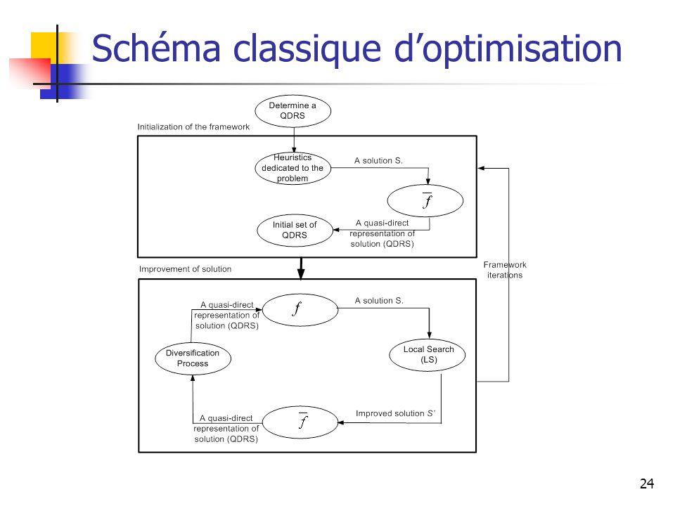 24 Schéma classique doptimisation