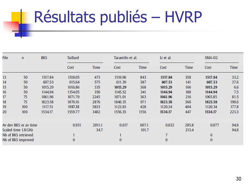 30 Résultats publiés – HVRP