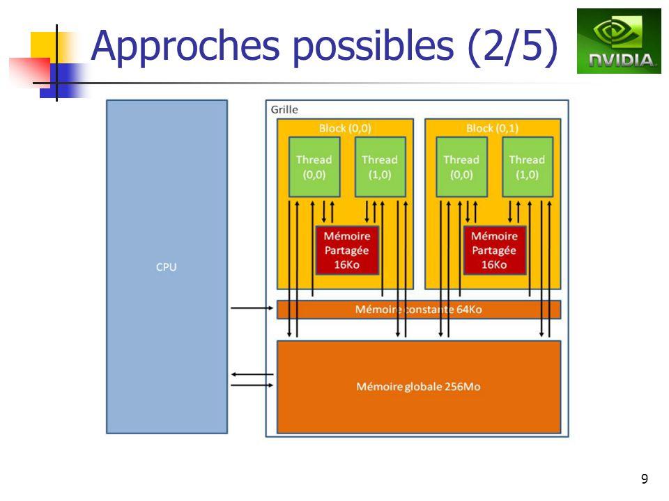 10 Approches possibles (3/5) Transfert mémoire centrale carte très couteux.