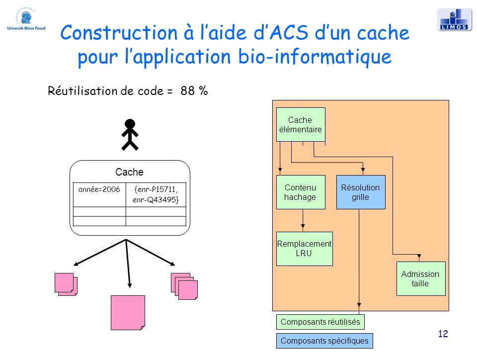 12 Construction à laide dACS dun cache pour lapplication bio-informatique Remplacement LRU Cache élémentaire Contenu hachage Résolution grille Admission taille Composants réutilisés Composants spécifiques Réutilisation de code = 88 % Cache année=2006{enr-P15711, enr-Q43495}