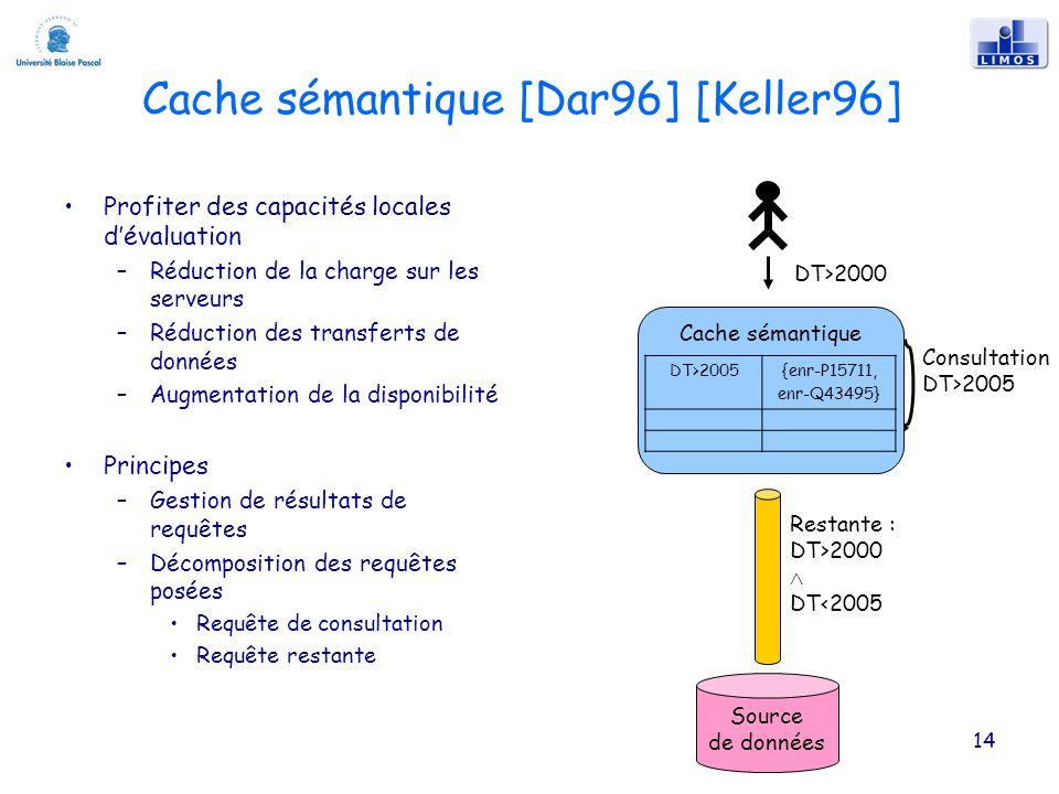 Cache sémantique [Dar96] [Keller96] Profiter des capacités locales dévaluation –Réduction de la charge sur les serveurs –Réduction des transferts de données –Augmentation de la disponibilité Principes –Gestion de résultats de requêtes –Décomposition des requêtes posées Requête de consultation Requête restante 14 Consultation DT>2005 DT>2000 Source de données Restante : DT>2000 DT<2005 Cache sémantique DT>2005{enr-P15711, enr-Q43495}