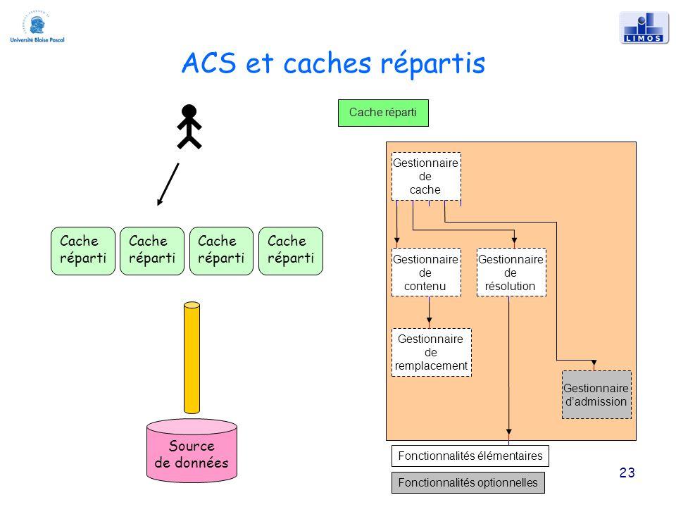 23 ACS et caches répartis Gestionnaire de remplacement Gestionnaire de cache Gestionnaire de contenu Gestionnaire de résolution Gestionnaire dadmission Fonctionnalités élémentaires Fonctionnalités optionnelles Cache réparti Source de données Cache réparti Cache réparti Cache réparti Cache réparti