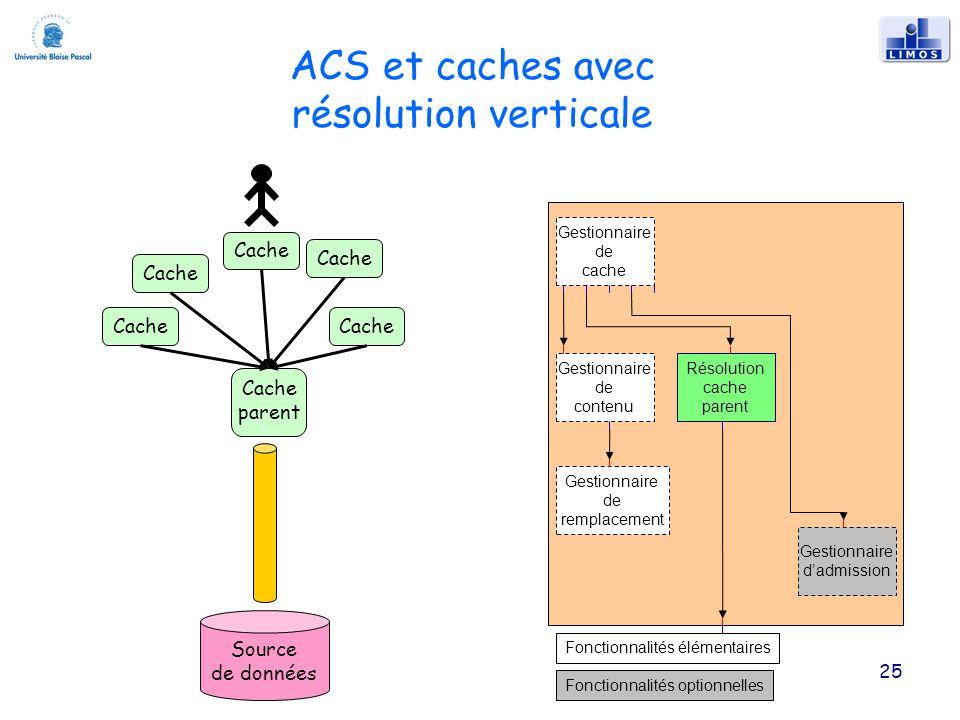 25 ACS et caches avec résolution verticale Gestionnaire de remplacement Gestionnaire de cache Gestionnaire de contenu Résolution cache parent Gestionnaire dadmission Fonctionnalités élémentaires Fonctionnalités optionnelles Source de données Cache parent Cache