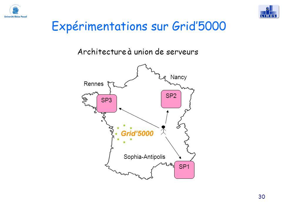 30 Expérimentations sur Grid5000 Rennes Sophia-Antipolis Nancy SP1 SP2 SP3 Architecture à union de serveurs