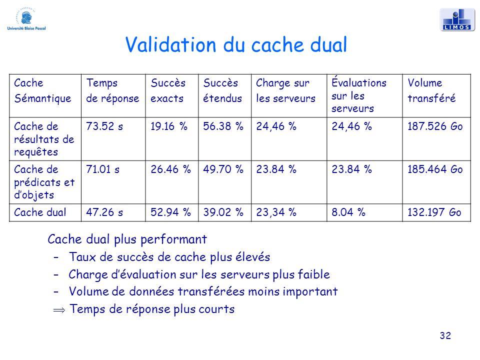 32 Validation du cache dual Cache dual plus performant –Taux de succès de cache plus élevés –Charge dévaluation sur les serveurs plus faible –Volume de données transférées moins important Temps de réponse plus courts Cache Sémantique Temps de réponse Succès exacts Succès étendus Charge sur les serveurs Évaluations sur les serveurs Volume transféré Cache de résultats de requêtes 73.52 s19.16 %56.38 %24,46 % 187.526 Go Cache de prédicats et dobjets 71.01 s26.46 %49.70 %23.84 % 185.464 Go Cache dual47.26 s52.94 %39.02 %23,34 %8.04 %132.197 Go