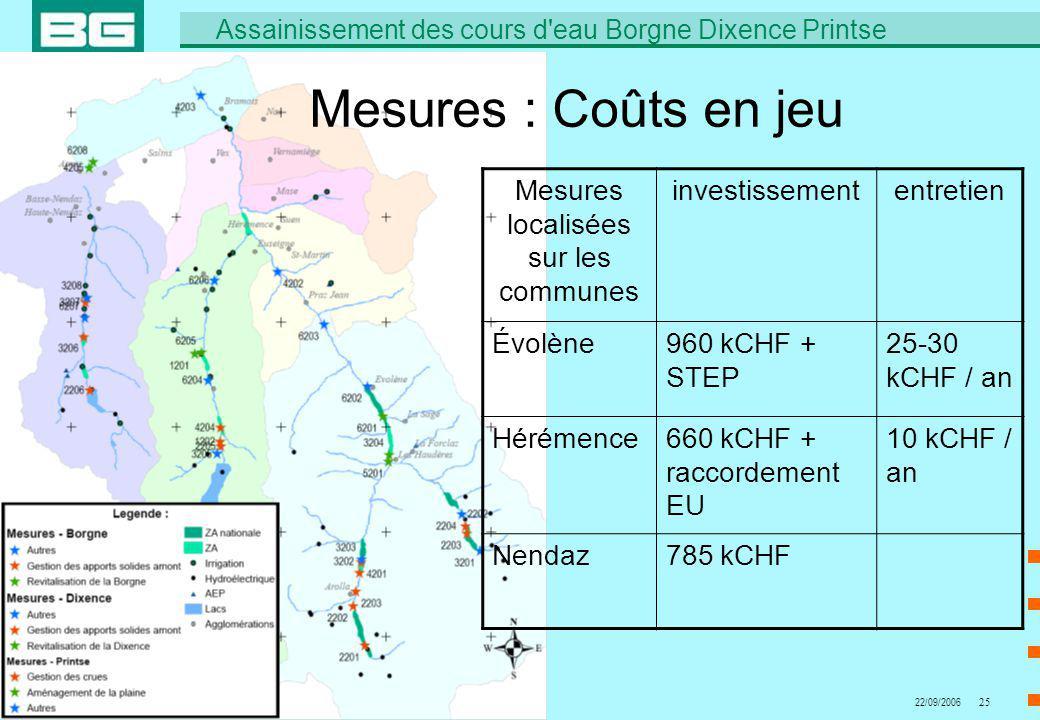 6402.01 A.Zurwerra/Bap Assainissement des cours d'eau Borgne Dixence Printse 22/09/200625 Mesures : Coûts en jeu Mesures localisées sur les communes i
