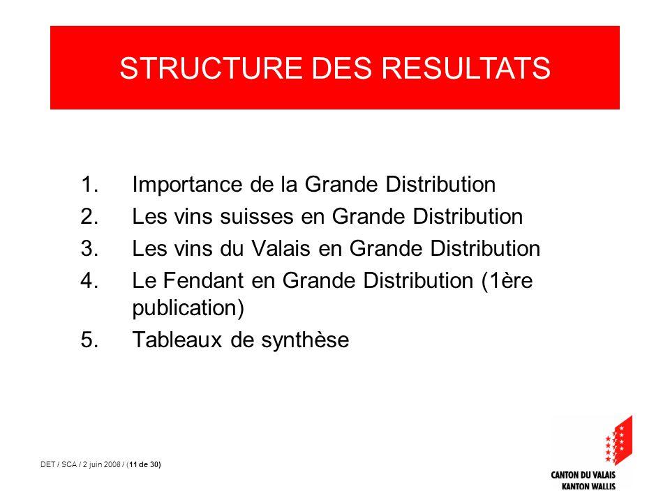 DET / SCA / 2 juin 2008 / (11 de 30) 1.Importance de la Grande Distribution 2.Les vins suisses en Grande Distribution 3.Les vins du Valais en Grande Distribution 4.Le Fendant en Grande Distribution (1ère publication) 5.Tableaux de synthèse STRUCTURE DES RESULTATS