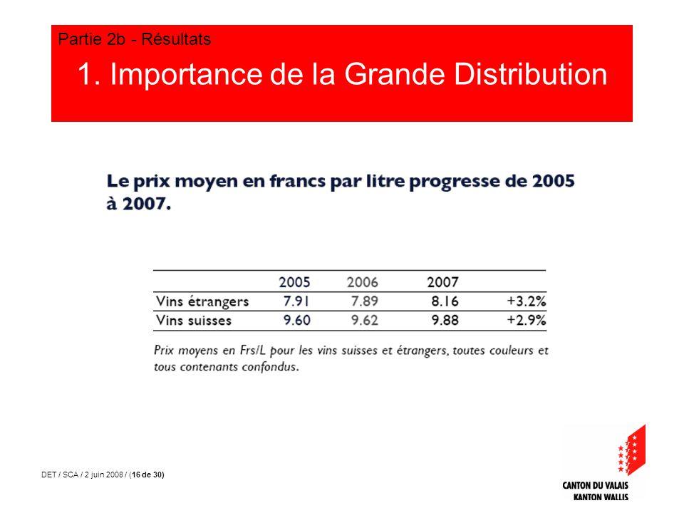 DET / SCA / 2 juin 2008 / (16 de 30) 1. Importance de la Grande Distribution Partie 2b - Résultats