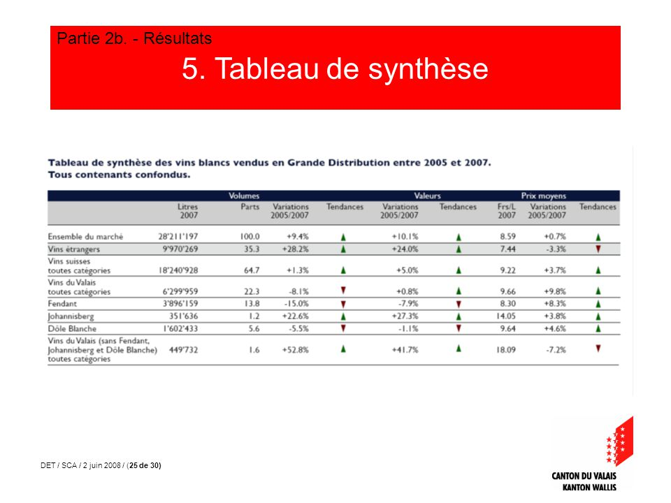 DET / SCA / 2 juin 2008 / (26 de 30) 5. Tableau de synthèse Partie 2b. - Résultats