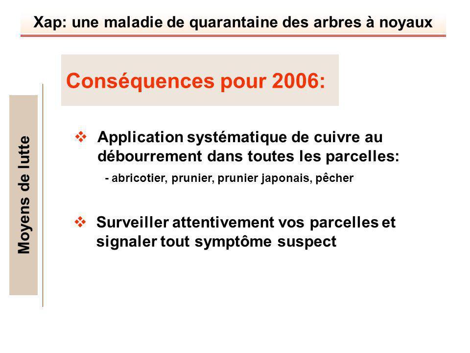 Xap: une maladie de quarantaine des arbres à noyaux Conséquences pour 2006: Moyens de lutte Surveiller attentivement vos parcelles et signaler tout sy