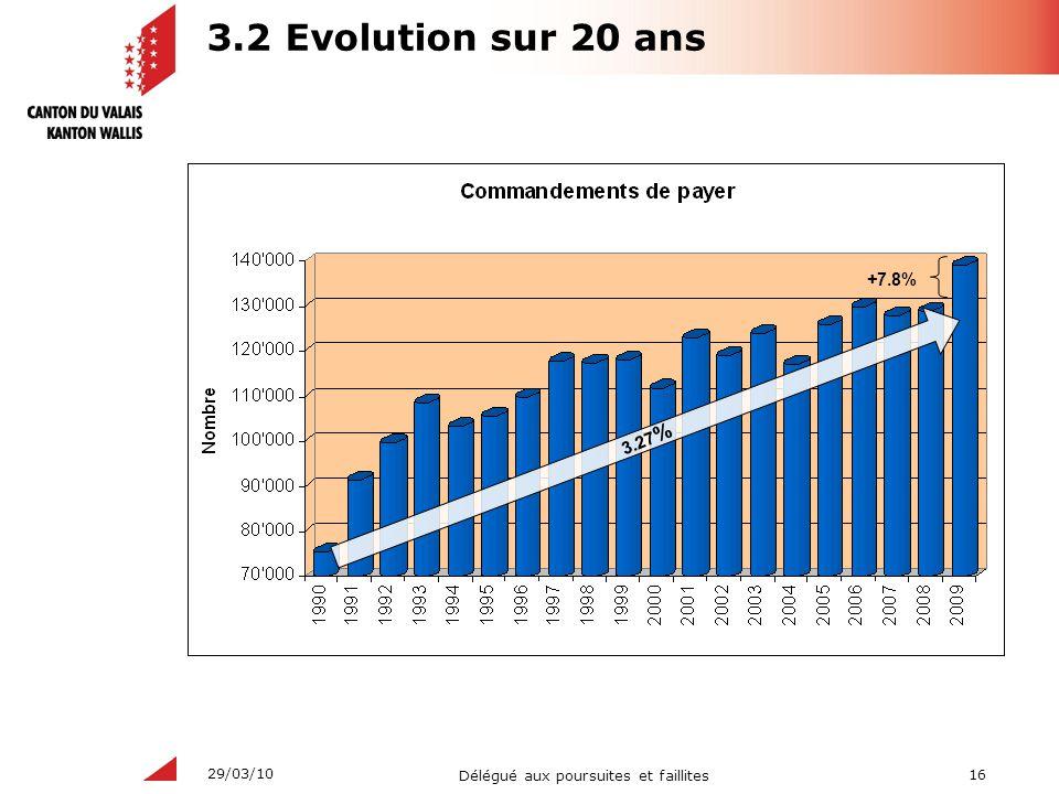 16 Délégué aux poursuites et faillites 29/03/10 3.2 Evolution sur 20 ans 3.27 % +7.8%