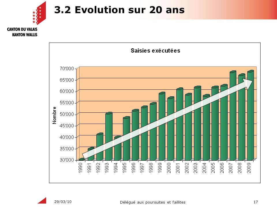 17 Délégué aux poursuites et faillites 29/03/10 3.2 Evolution sur 20 ans