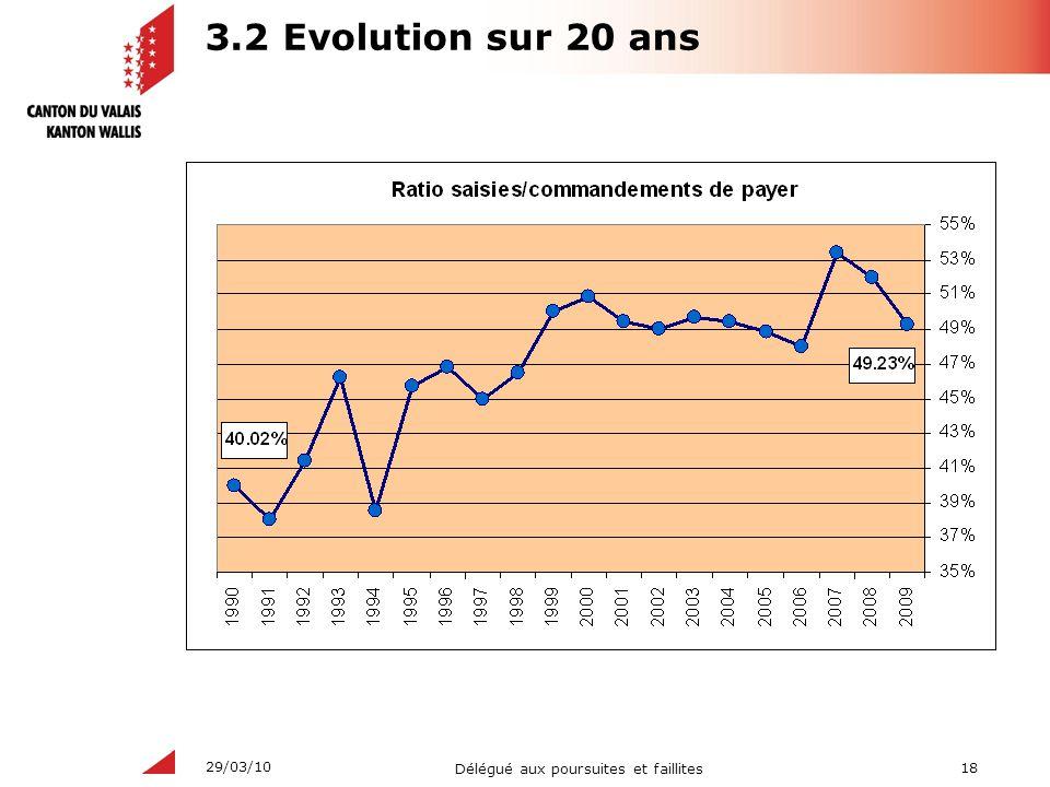 18 Délégué aux poursuites et faillites 29/03/10 3.2 Evolution sur 20 ans