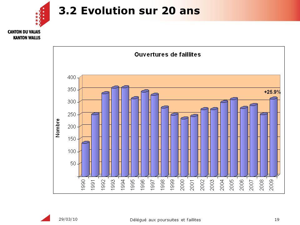 19 Délégué aux poursuites et faillites 29/03/10 3.2 Evolution sur 20 ans +25.9%