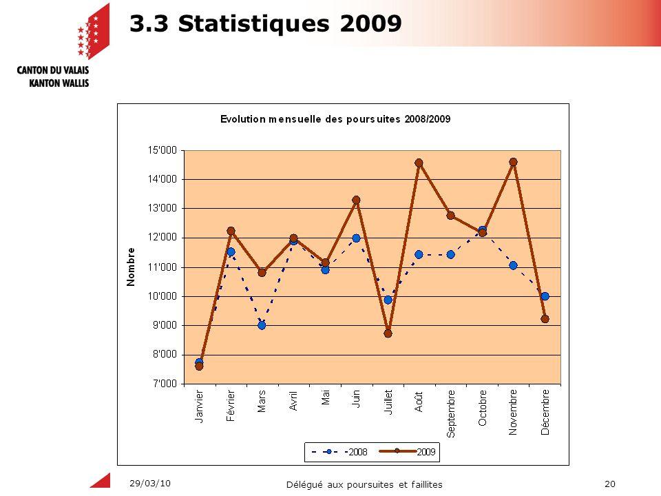20 Délégué aux poursuites et faillites 29/03/10 3.3 Statistiques 2009