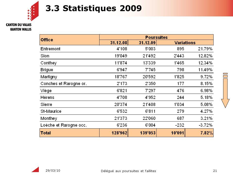 21 Délégué aux poursuites et faillites 29/03/10 3.3 Statistiques 2009