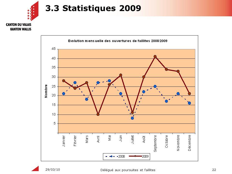 22 Délégué aux poursuites et faillites 29/03/10 3.3 Statistiques 2009