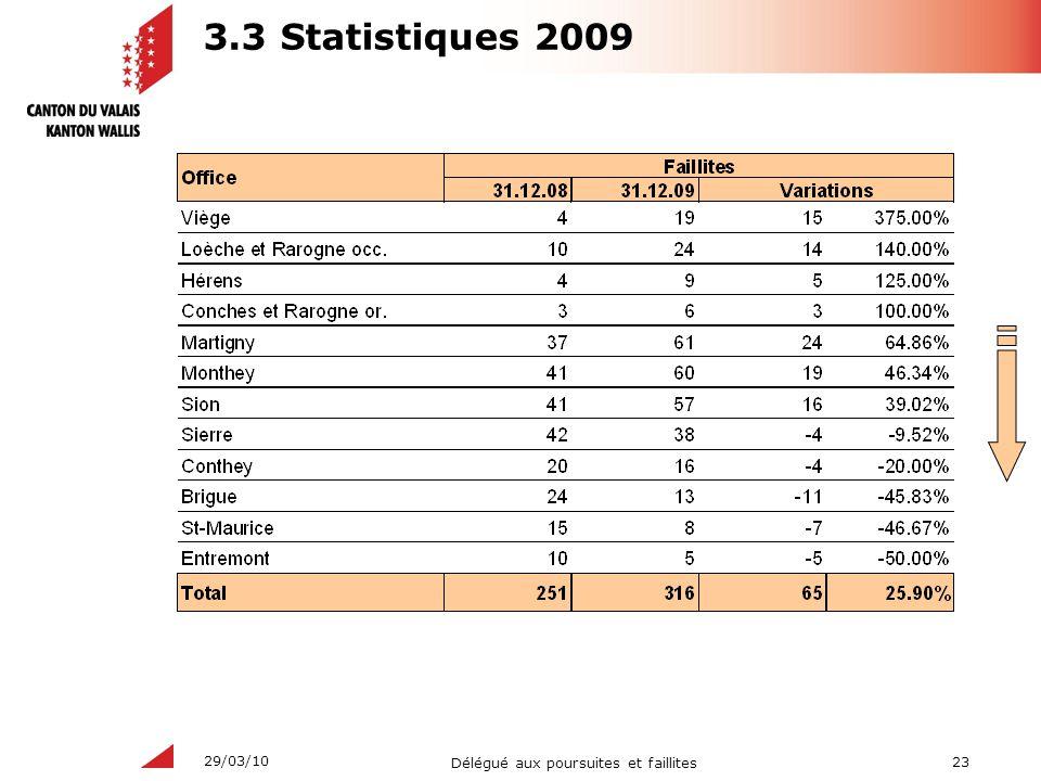 23 Délégué aux poursuites et faillites 29/03/10 3.3 Statistiques 2009