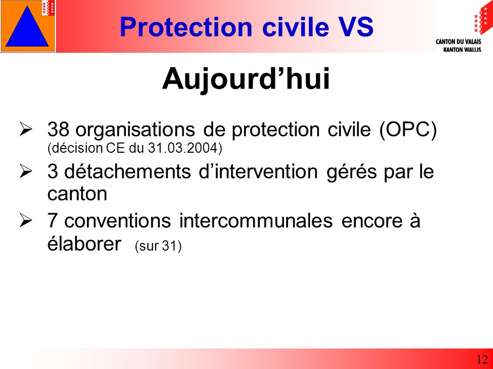 Protection civile VS 12 38 organisations de protection civile (OPC) (décision CE du 31.03.2004) 3 détachements dintervention gérés par le canton 7 conventions intercommunales encore à élaborer (sur 31) Aujourdhui
