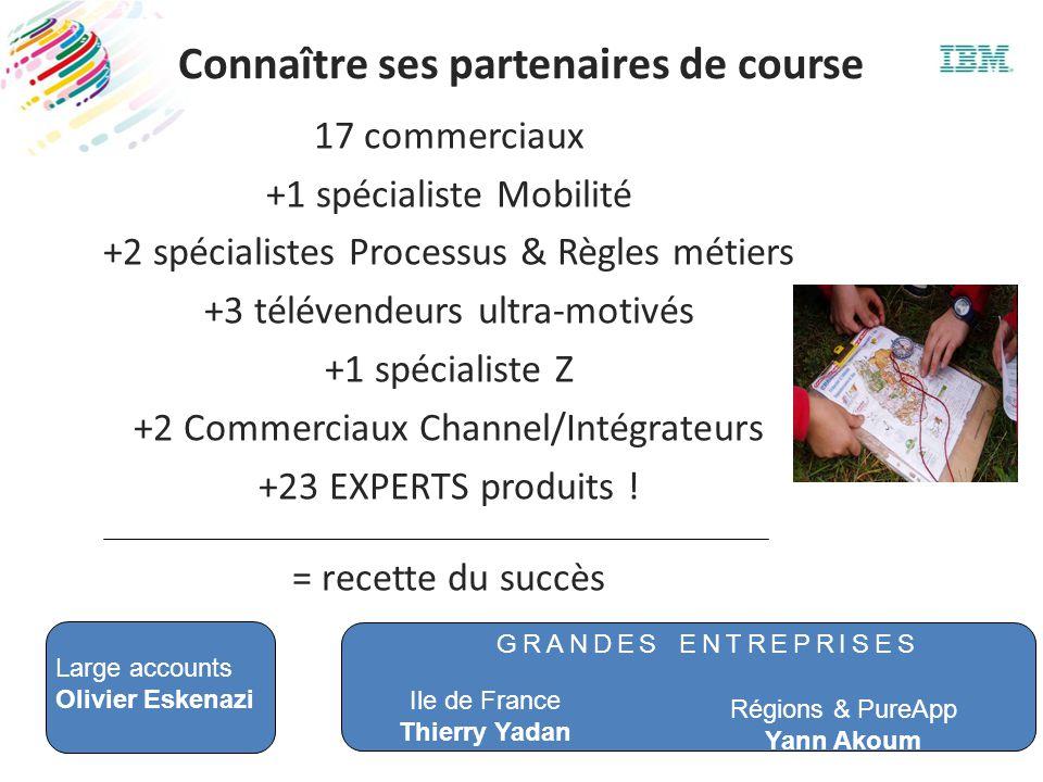 Connaître ses partenaires de course 17 commerciaux +1 spécialiste Mobilité +2 spécialistes Processus & Règles métiers +3 télévendeurs ultra-motivés +1 spécialiste Z +2 Commerciaux Channel/Intégrateurs +23 EXPERTS produits .