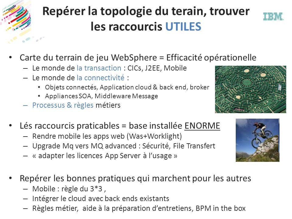 Repérer la topologie du terain, trouver les raccourcis UTILES Carte du terrain de jeu WebSphere = Efficacité opérationelle – Le monde de la transactio