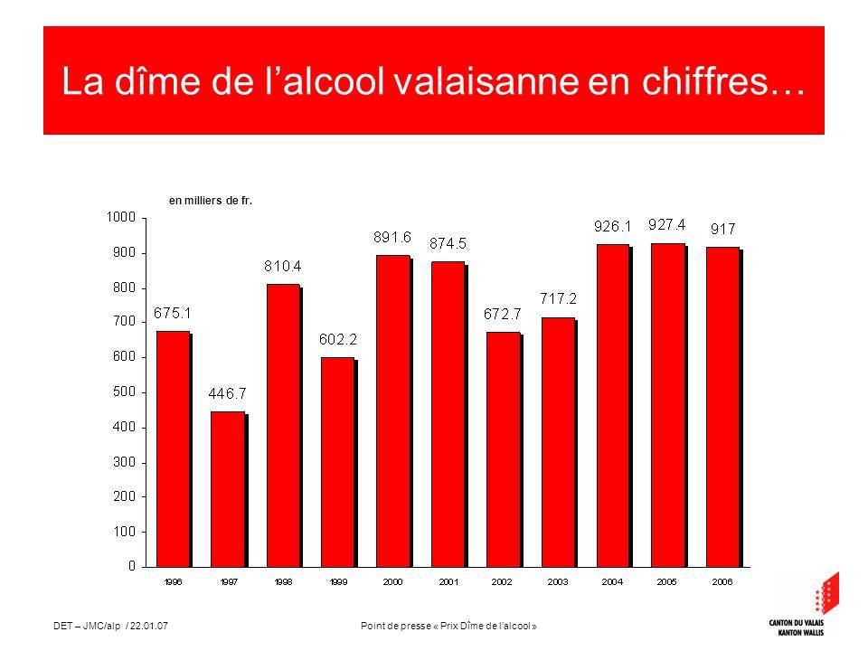 Point de presse « Prix Dîme de lalcool »DET – JMC/alp / 22.01.07 La dîme de lalcool valaisanne en chiffres… en milliers de fr.