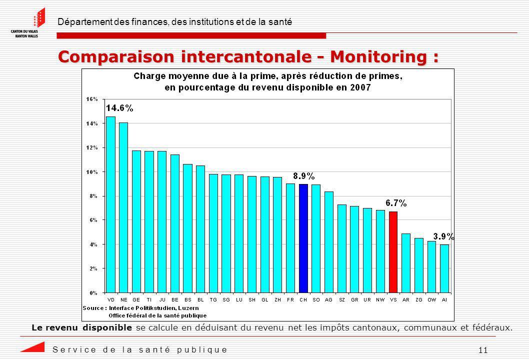 Département des finances, des institutions et de la santé S e r v i c e d e l a s a n t é p u b l i q u e 11 Comparaison intercantonale - Monitoring :
