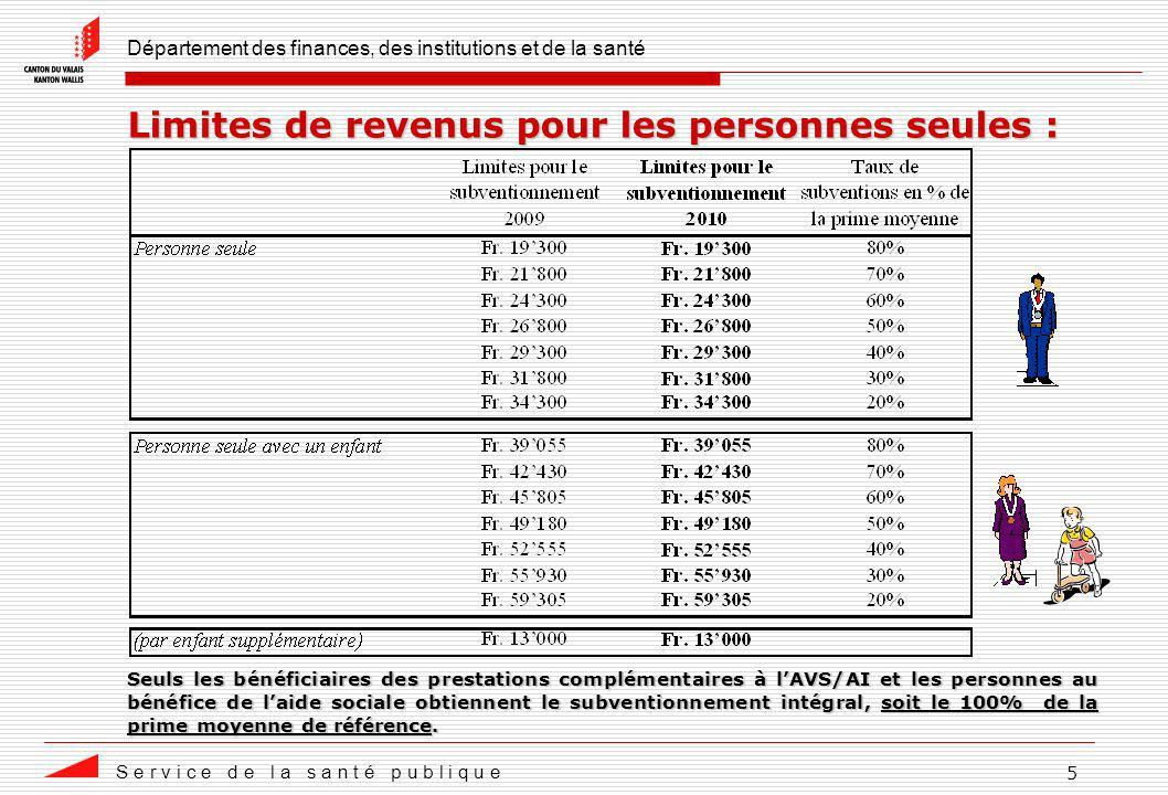 Département des finances, des institutions et de la santé S e r v i c e d e l a s a n t é p u b l i q u e 5 Limites de revenus pour les personnes seul