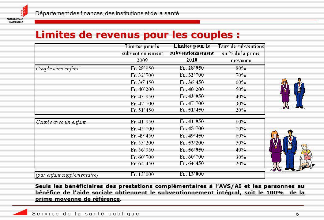 Département des finances, des institutions et de la santé S e r v i c e d e l a s a n t é p u b l i q u e 7 Subventionnement des primes 2010 en Valais - Exemples de situations dans la région 1 :