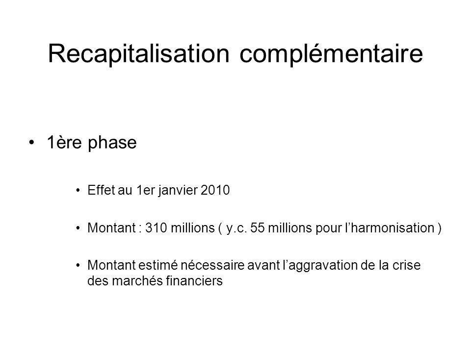 Recapitalisation complémentaire 1ère phase Effet au 1er janvier 2010 Montant : 310 millions ( y.c. 55 millions pour lharmonisation ) Montant estimé né