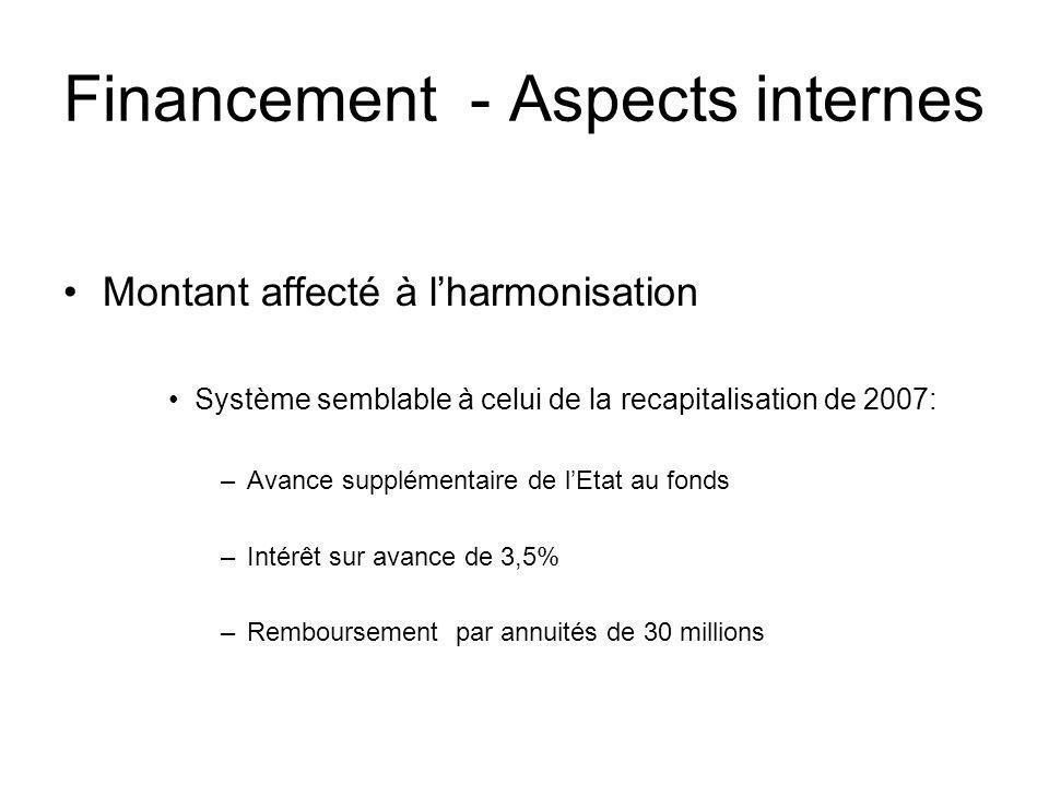 Financement - Aspects internes Montant affecté à lharmonisation Système semblable à celui de la recapitalisation de 2007: –Avance supplémentaire de lE