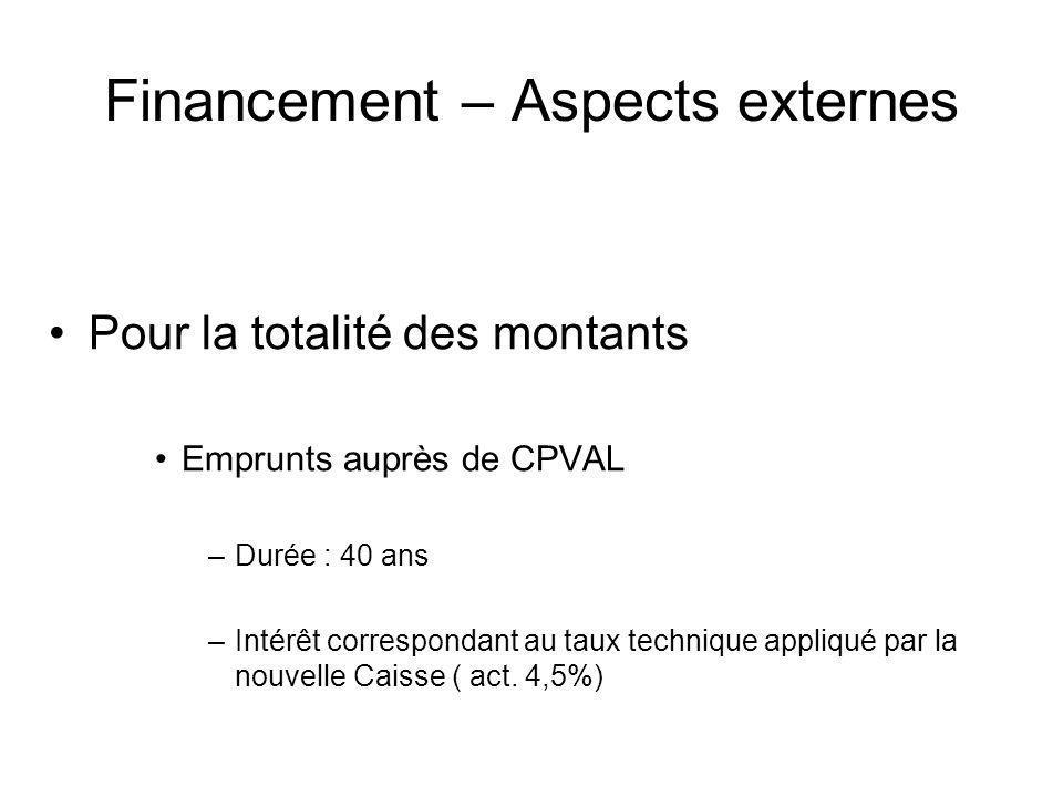 Financement – Aspects externes Pour la totalité des montants Emprunts auprès de CPVAL –Durée : 40 ans –Intérêt correspondant au taux technique appliqu