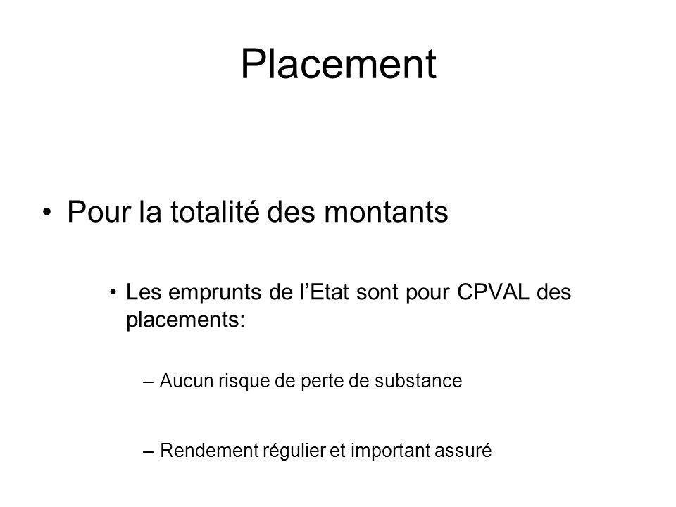 Placement Pour la totalité des montants Les emprunts de lEtat sont pour CPVAL des placements: –Aucun risque de perte de substance –Rendement régulier