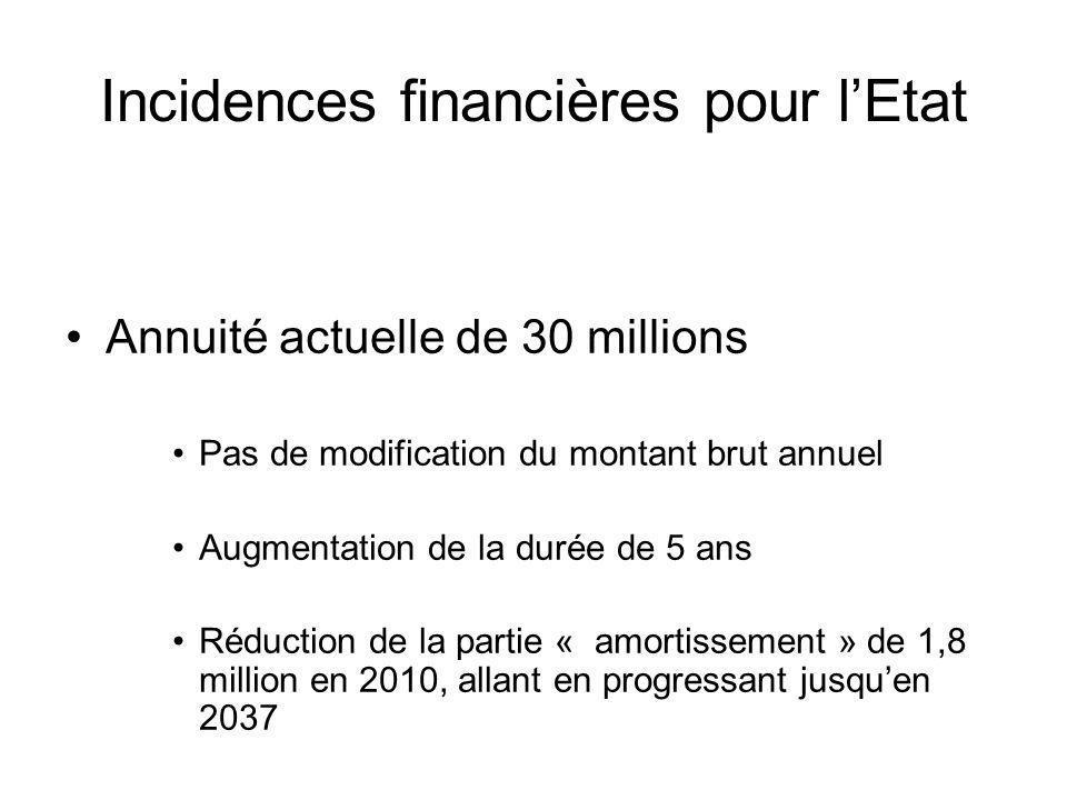 Incidences financières pour lEtat Annuité actuelle de 30 millions Pas de modification du montant brut annuel Augmentation de la durée de 5 ans Réducti