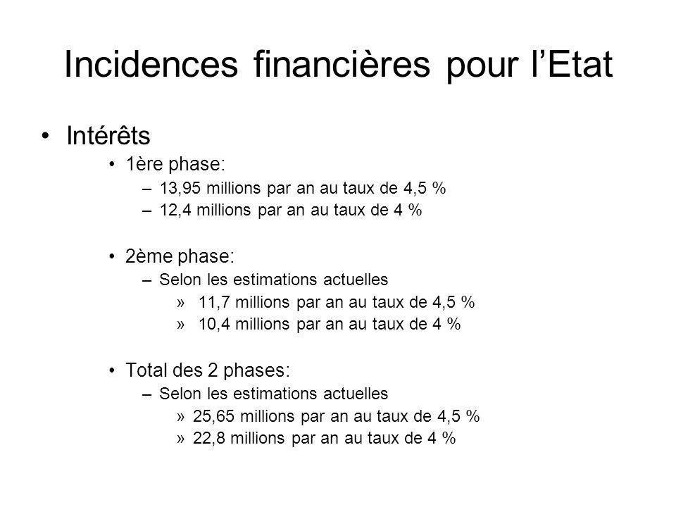 Incidences financières pour lEtat Intérêts 1ère phase: –13,95 millions par an au taux de 4,5 % –12,4 millions par an au taux de 4 % 2ème phase: –Selon