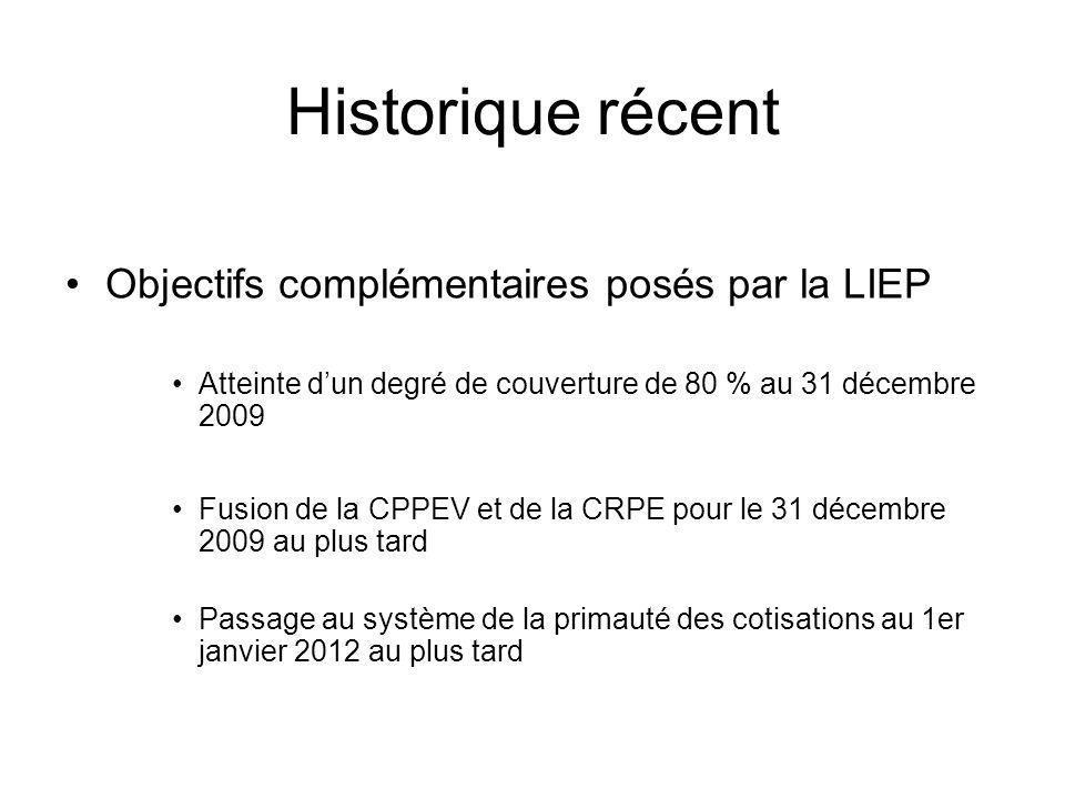 Historique récent Objectifs complémentaires posés par la LIEP Atteinte dun degré de couverture de 80 % au 31 décembre 2009 Fusion de la CPPEV et de la