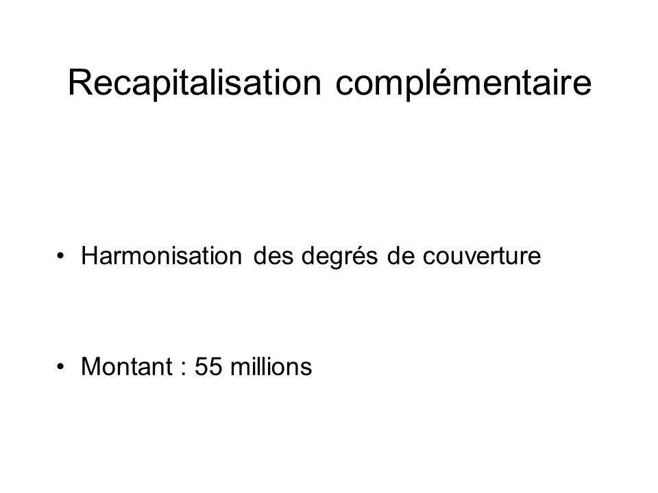 Recapitalisation complémentaire Harmonisation des degrés de couverture Montant : 55 millions