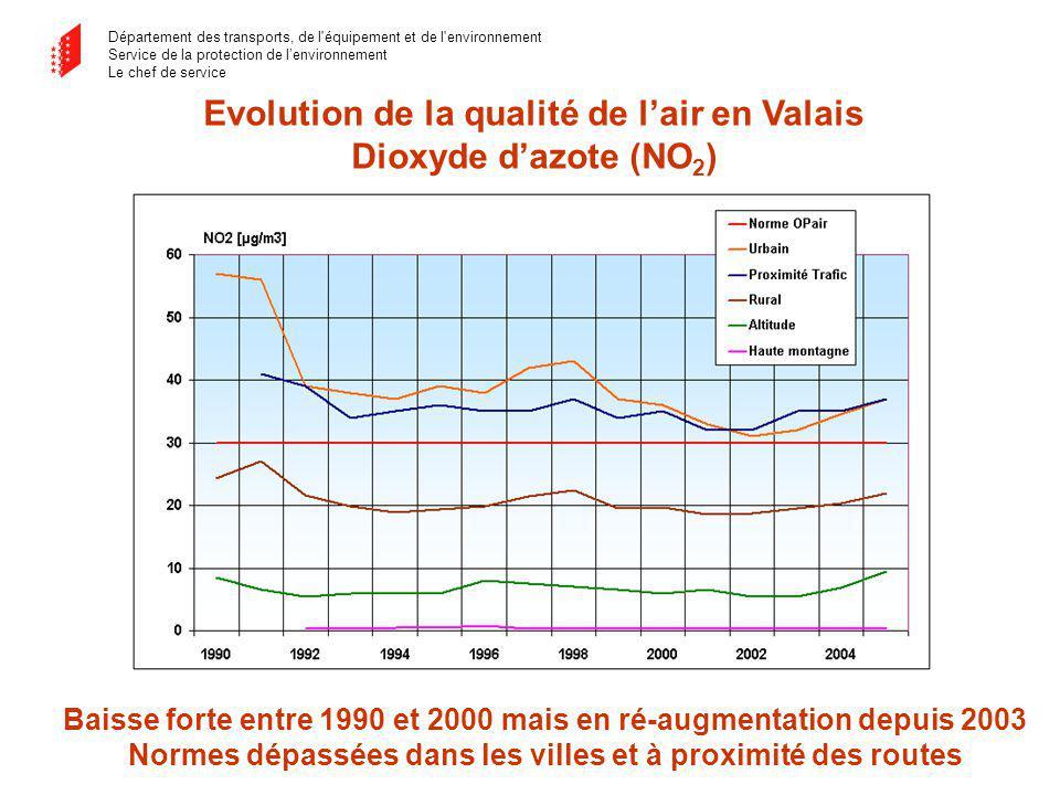 Département des transports, de l équipement et de l environnement Service de la protection de lenvironnement Le chef de service Evolution de la qualité de lair en Valais Dioxyde dazote (NO 2 ) Baisse forte entre 1990 et 2000 mais en ré-augmentation depuis 2003 Normes dépassées dans les villes et à proximité des routes